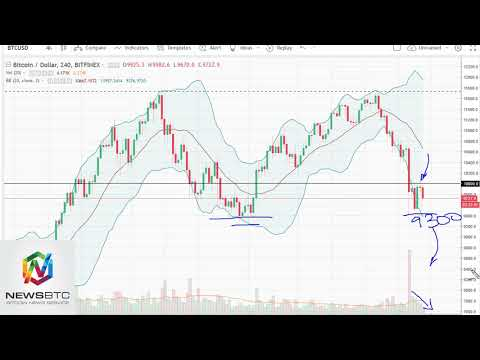 Bitcoin Analysis March 9, 2018