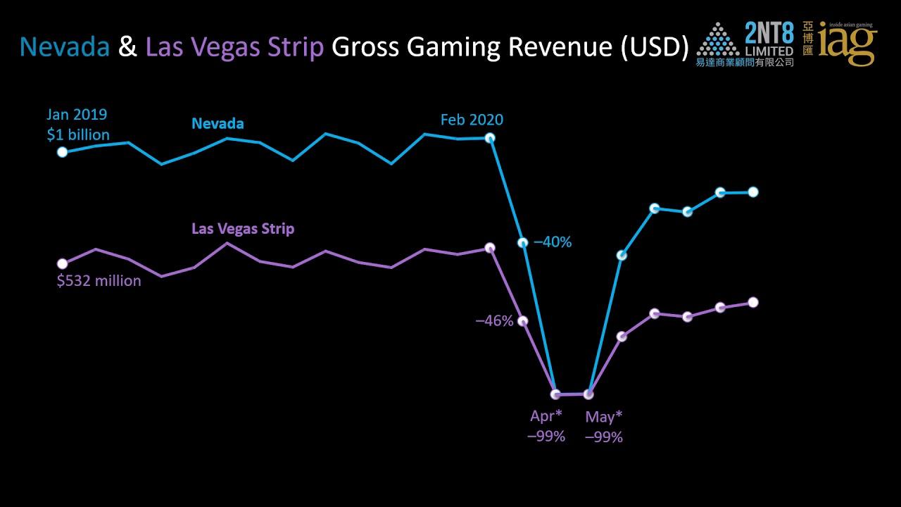 Video 37. Macao vs. Las Vegas Strip monthly GGR (2019 vs. 2020)