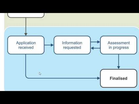 Australia Visa Application Status | Application Recieved, Information Requested, Assessment In Progr