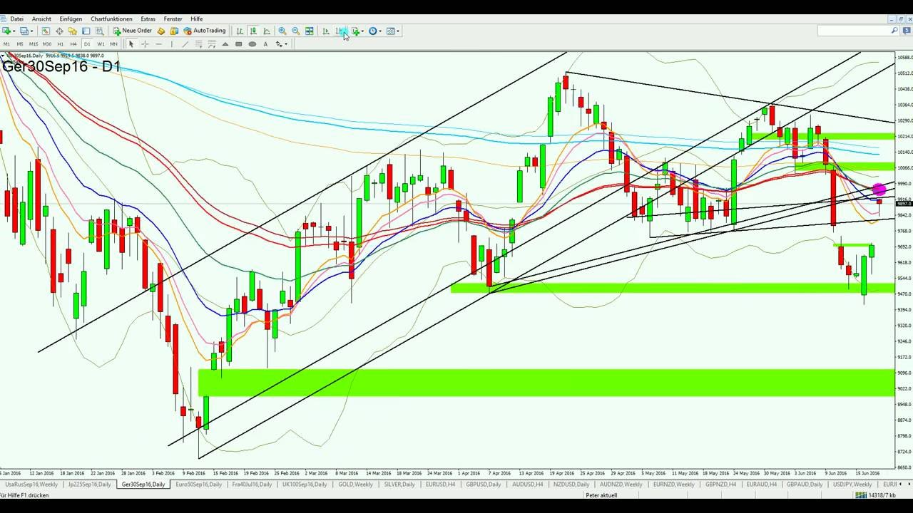 devisen trading signale