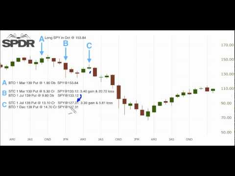 Next major Market Crash - How to Protect Portfolio - Options Profit Mastery Access