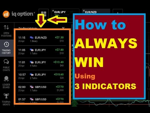 Best options indicators to use together