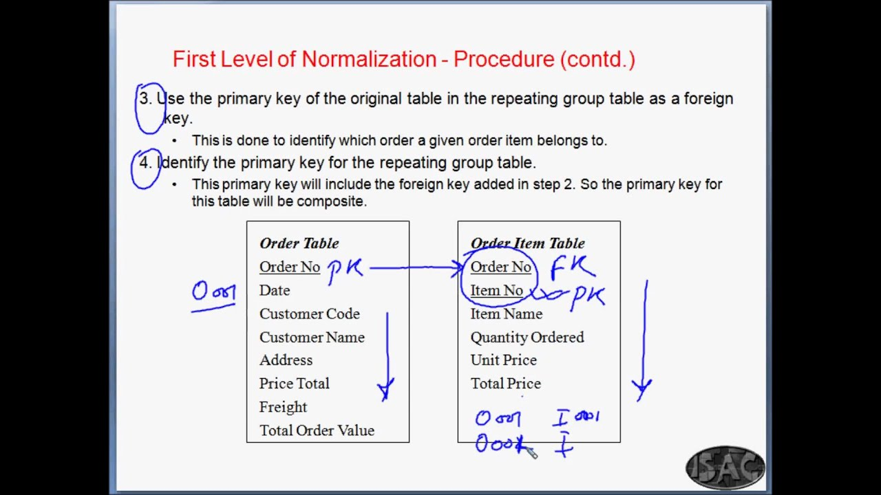 Mysql Chapter 21 Normalization With Example Youtube