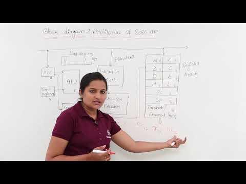 Block Diagram & Architecture Of 8085 Microprocessor
