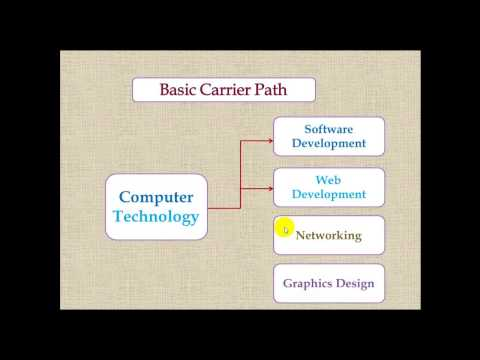 CAREERS IN COMPUTER SCIENCE