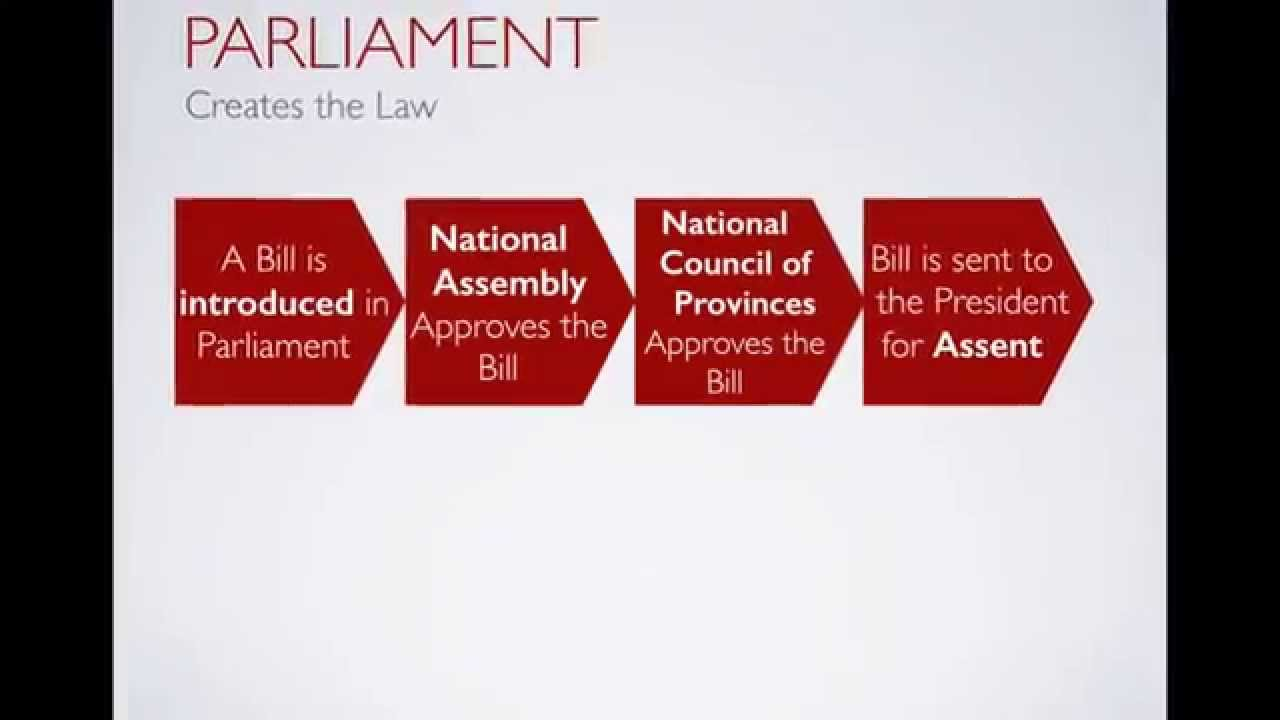 how laws are made and how How our laws are made this is a web-friendly presentation of the pdf how our laws are made (house document 110-49) revised and updated by john v sullivan, parliamentarian, united states house of representatives, july 2007.