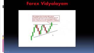 Forex Chart Patterns - Ascending Triangles - Telugu