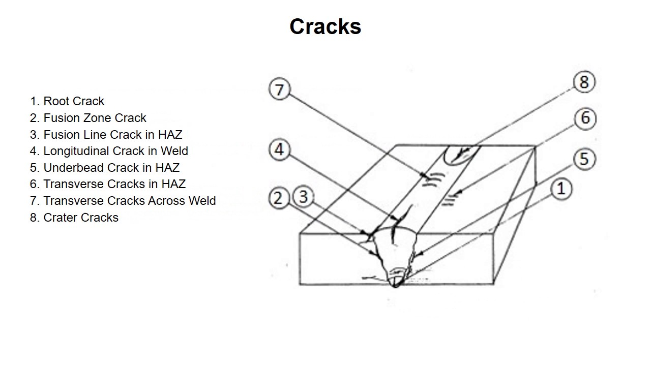 weld defects - cracks