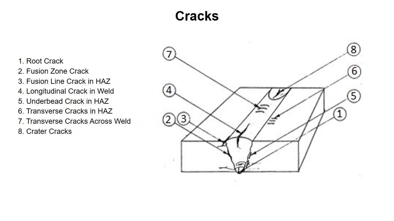 weld defects cracks [ 1280 x 720 Pixel ]