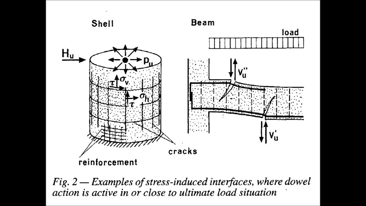 What Is Dowel Action Examples In Reinforced Concrete