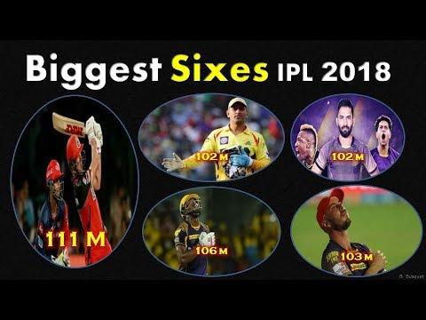 1edc3fb6c5c3 Biggest Sixes IPL 2018