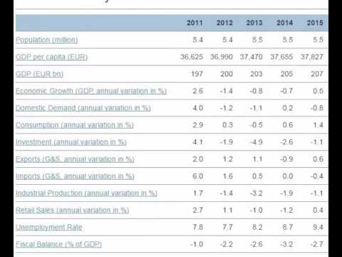 Economic outlook of Finland