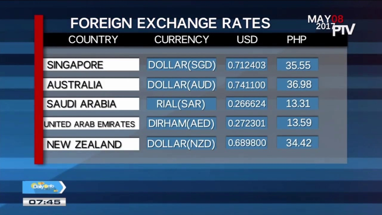 Tuesday S Foreign Exchange Rates May 9 2017