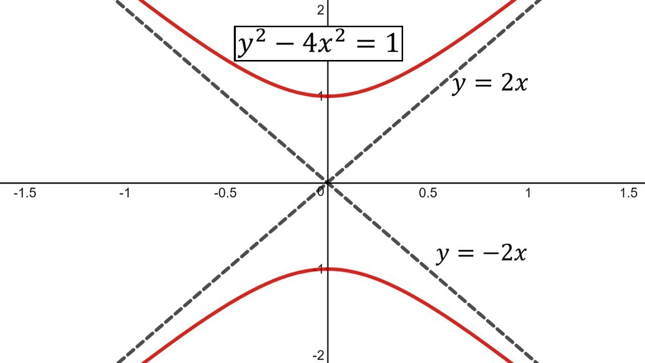 Conic sections hyperbolas example 2 vertical hyperbola youtube conic sections hyperbolas example 2 vertical hyperbola falaconquin