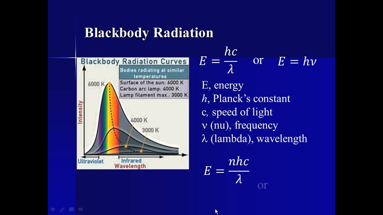 what is the meaning of quantization of energy