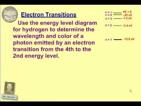 Electron Transitions Youtube