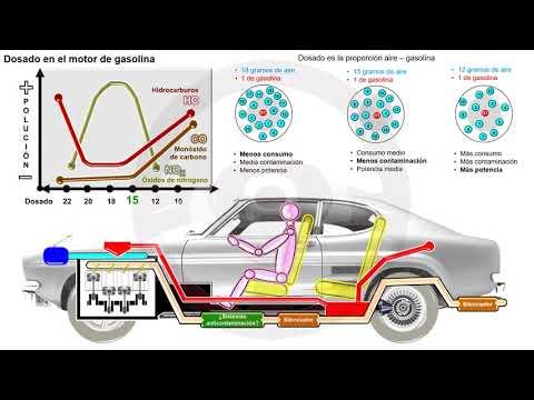 Motor dual fuel de hidrógeno y mezcla pobre de gasolina (1/5)