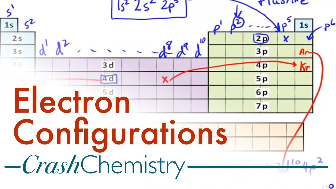 Electron configuration tutorial how to derive configurations from electron configuration tutorial how to derive configurations from periodic table crash chemistry youtube urtaz