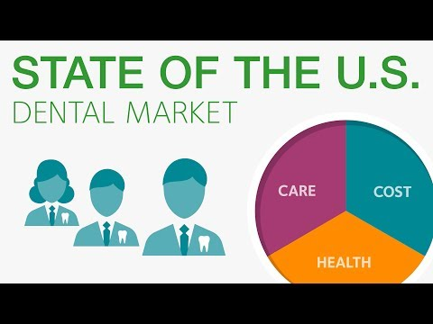 The State of the U.S. Dental Market