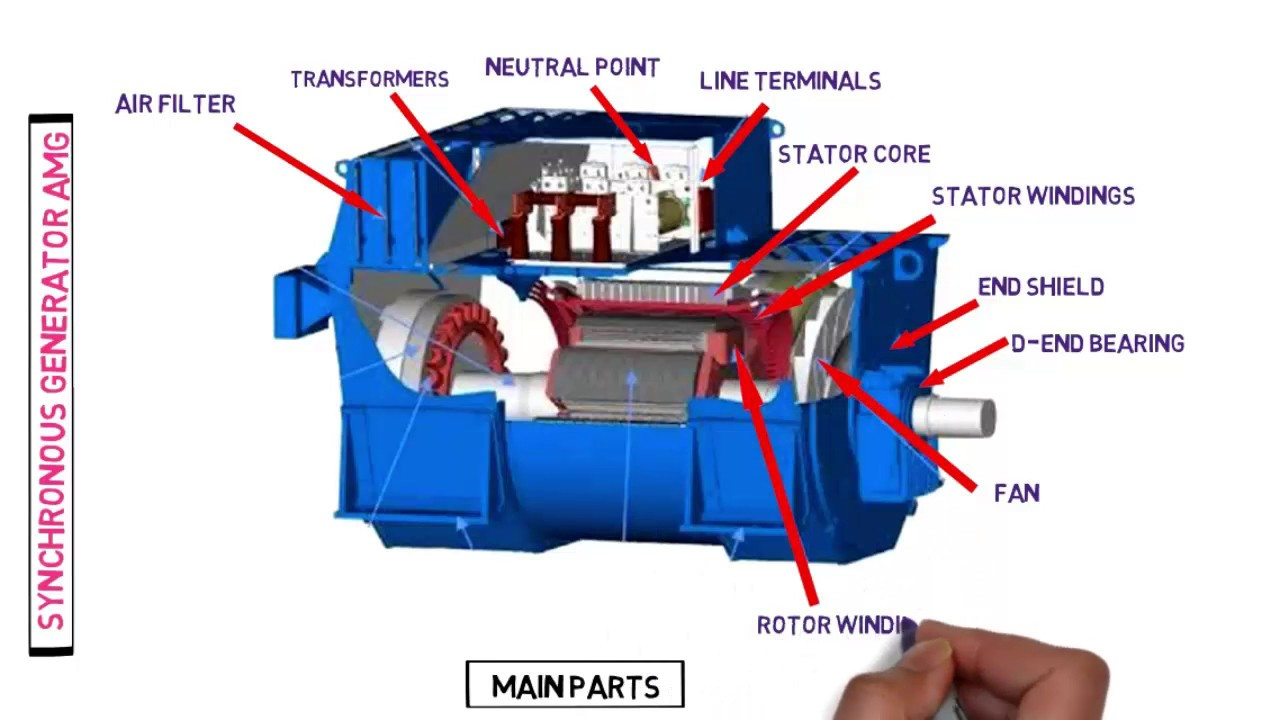 Main Parts Of Synchronous Generator Amg Alternator Parts Of Ac Generator Parts Of Alternator Youtube