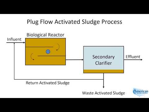 Plug Flow Activated Sludge - YouTube