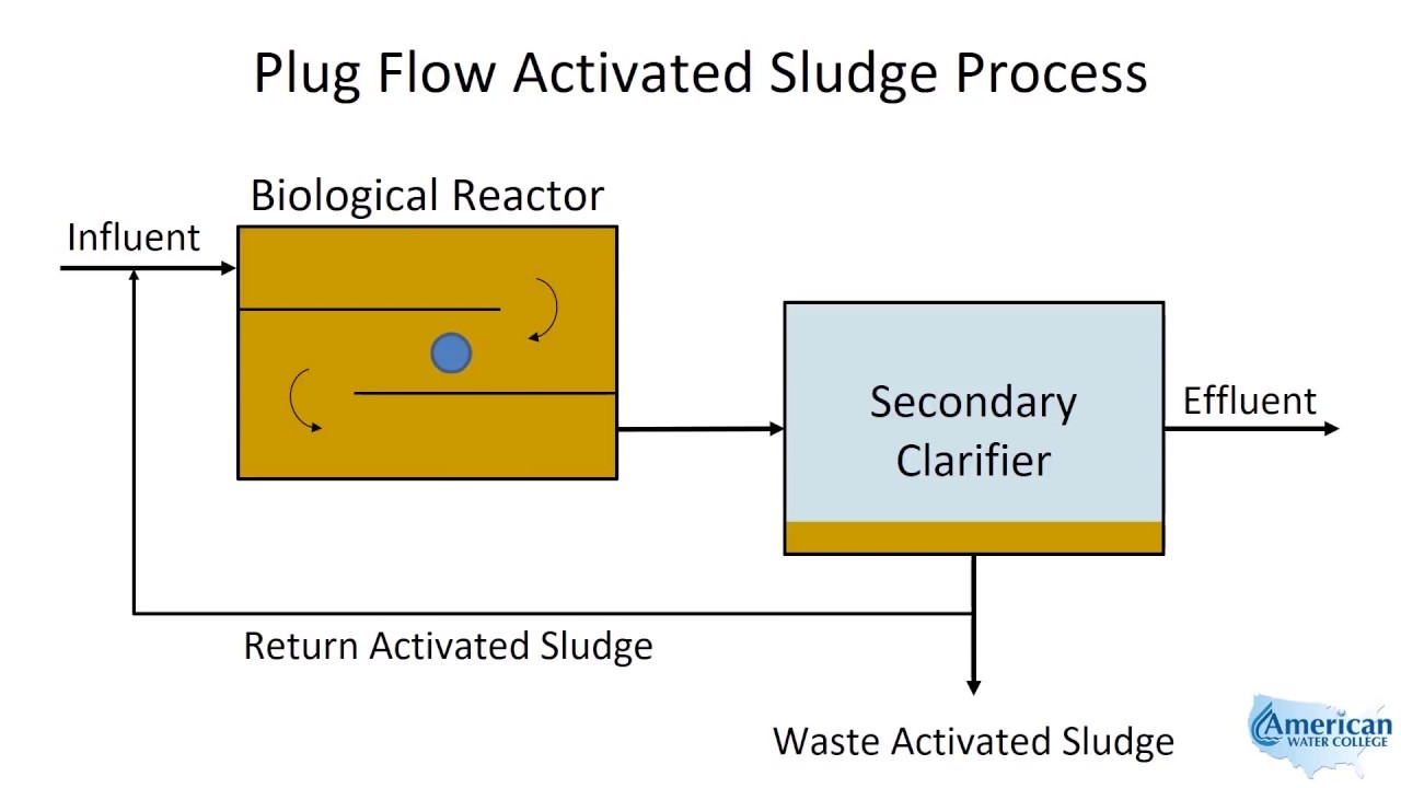 Plug Flow Activated Sludge Youtube Process Diagram Reactor
