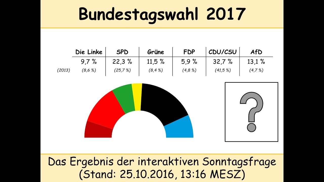 Bundestagswahl 2017: Ergebnis der interaktiven Umfrage vom ...