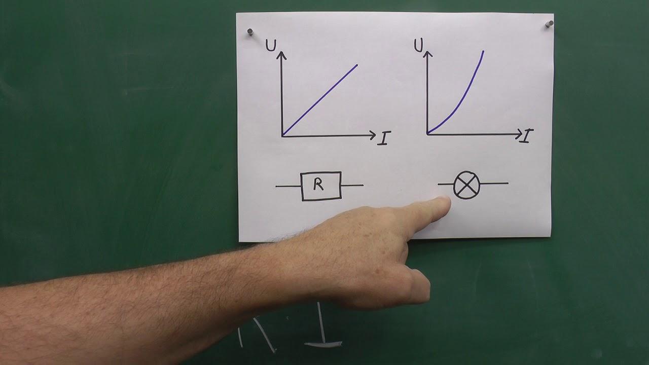 Bilagstræning, fysik B, Karakteristik af modstand og pære.