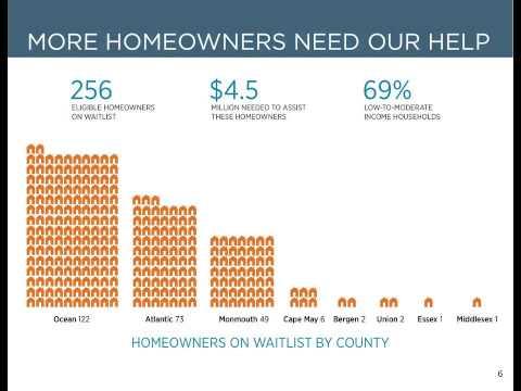 Sandy Recovery Gap Funding Housing Initiative Webinar