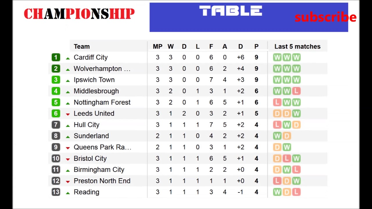 Championship League Table - Image to u