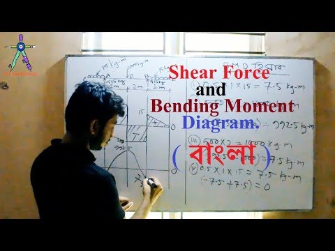 Shear Force and Bending Moment Diagram ( Bangla) | civil engineering | (part-03)| virtual institute
