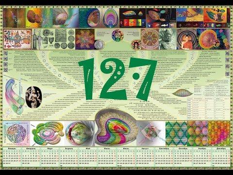 ⌛Трехмерность времени - Мыслить №127