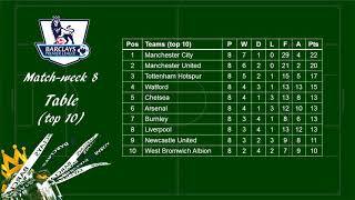 EPL 2017/2018 Matchweek 8 Review - Scores, Scorers and Table Standing