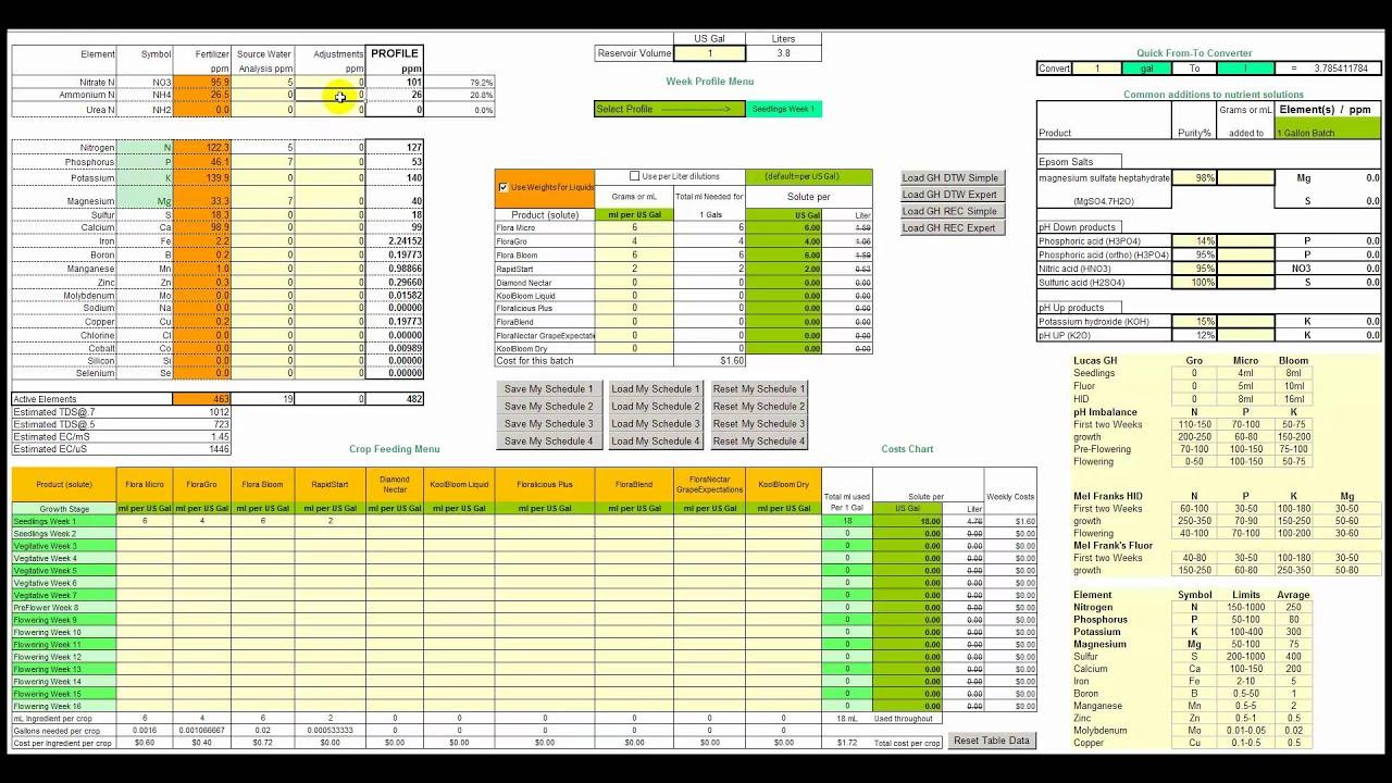 NPK PPM Power Calculator