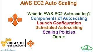 AWS Auto Scaling Demo | Autoscaling Group| Launch Configuration, Scaling  Policies