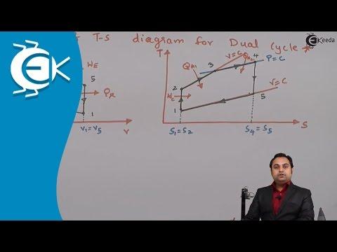 What is  Dual Cycle in types of Gas power cycle  || Ekeeda.com