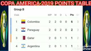 Copa America cup 2019 Points table ; standing ; Copa america 2019 match results
