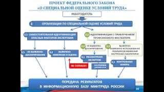 Презентация СУОТ с Всероссийской конференции