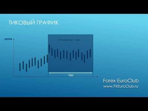 Графики рынка Форекс