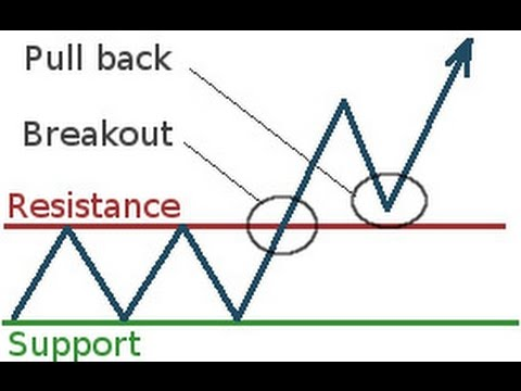 Trading Strategies: How to Trade a Breakout