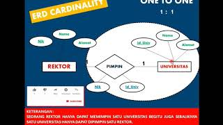 Pengenalan ERD | Entity Relationship Diagram