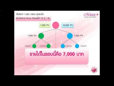 แผนรายได้ ของ Maxx inter Network รีบสมัครด่วน โทร 0955173551