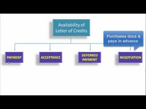 Letter of Credit Tutorial | Presentation of Documents Under