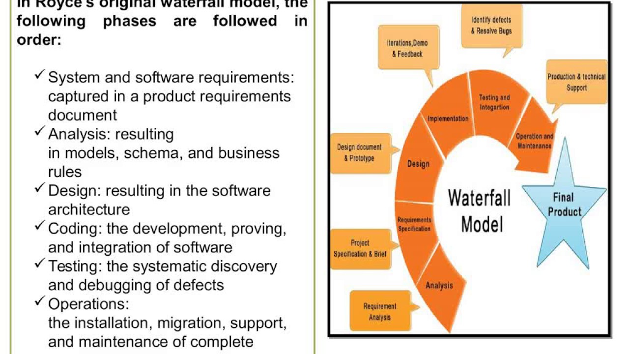 Sdlcwaterfall modeliterative modelspiral modelmodelsphases sdlcwaterfall modeliterative modelspiral modelmodelsphases ccuart Images