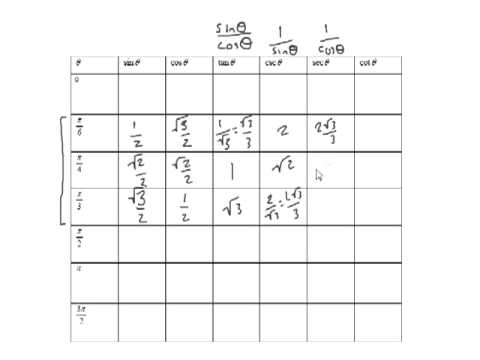 Memorizing The Trig Table - YouTube