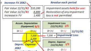 Impairment Loss Accounting (Impairment Of Long Term Assets Held For Future Use)