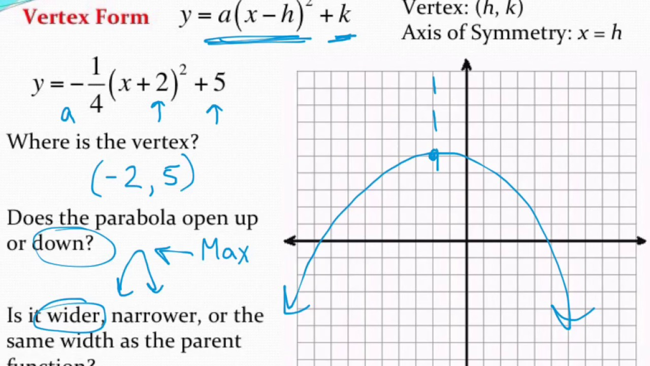 Graphing a parabola in vertex form with application youtube graphing a parabola in vertex form with application falaconquin