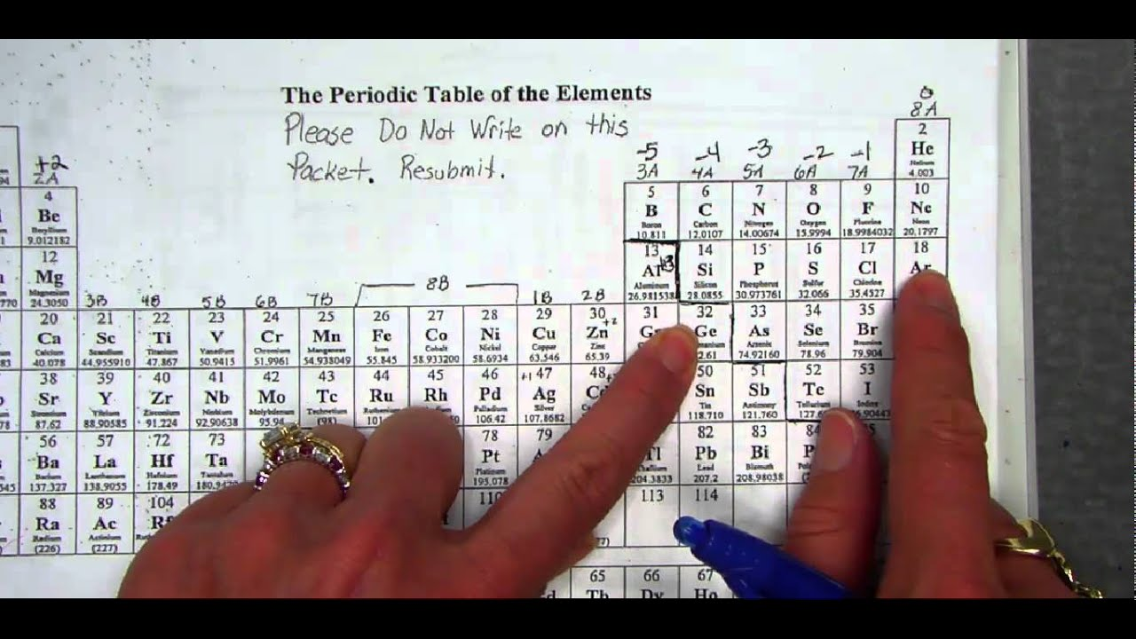 Kernal Method Short Hand Electron Configurations