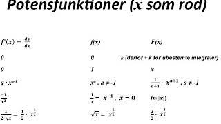 F(x) og f'(x) stamfunktion og differentialkvotient