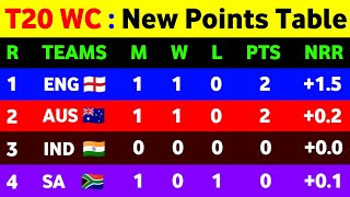 T20 World Cup 2021 Points Table - After Eng Vs Wi || Icc T20 World Cup 2021 Points Table